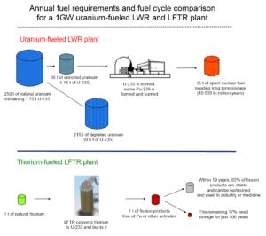 lightwater-vs-lftr-fuel-cycle